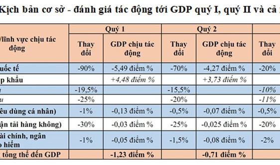 Đánh giá sơ bộ tác động của Dịch nCoV đến kinh tế thế giới và Việt Nam
