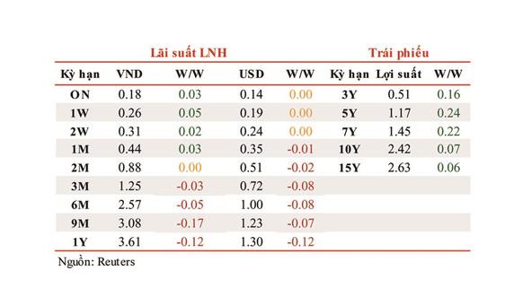 Lãi suất liên ngân hàng tăng nhẹ trong tuần cuối cùng của năm 2020