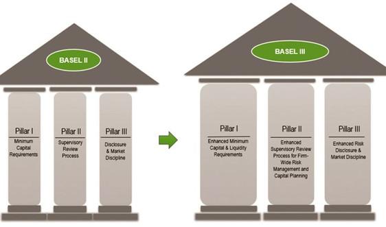 Hoàn thành sớm Basel II, ngân hàng tiến đến Basel III
